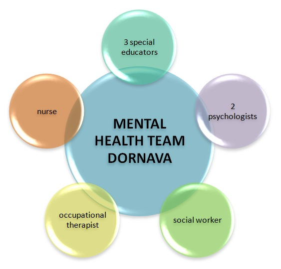 Mental health team Dornava